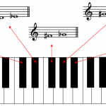 Music theory training websites